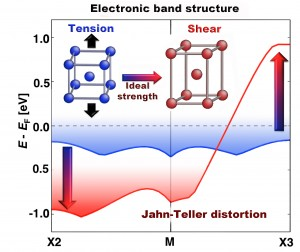 A Jahn-Teller distortion signifies the onset of the shear instability for a body-centered-cubic crystal placed under tension. The symmetry breaking correlates with the intrinsic ductility of the material, and the strain at which it appears can be controlled by alloying.