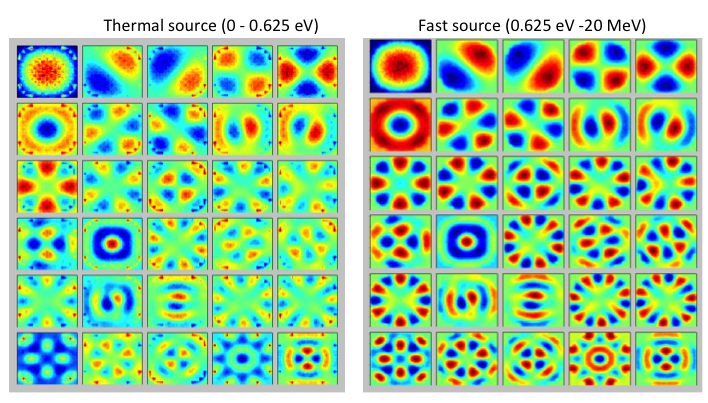 Fission source eigenmodes for a 2D full-core, pressurized water reactor using Monte Carlo to estimate the entries of a 2500×2500 fission matrix, a theoretically full but practically sparse matrix of spatial transition rates.