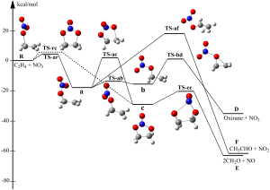 Chemical reaction system for nitrate radical (NO3) reacting with ethylene (C2H4). The figure shows several reaction pathways and the energies of the intermediates as the reaction progresses from the reactants (upper left) to the final products (on the right). Oxygen atoms red, nitrogen atoms are blue, carbon atoms are darker gray, and hydrogen atoms are lighter gray. [Nguyen, T. L., J. Park, K. Lee, K. Song, and J. R. Barker (2011), Mechanism and Kinetics of the Reaction NO3 + C2H4, J. Phys. Chem. A, 115, 4894–4901.]