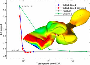 Results of adaptive simulations of a three-dimensional wing undergoing flapping motion in viscous flow. The target output of interest is the lift at the end of the simulation. Tailored meshes are created by increasing the approximation order on selected elements identified by an output-sensitivity error estimate. The resulting output converges much faster in terms of total degrees of freedom used when compared to other adaptive methods, including residual-based adaptation and uniform order refinement.