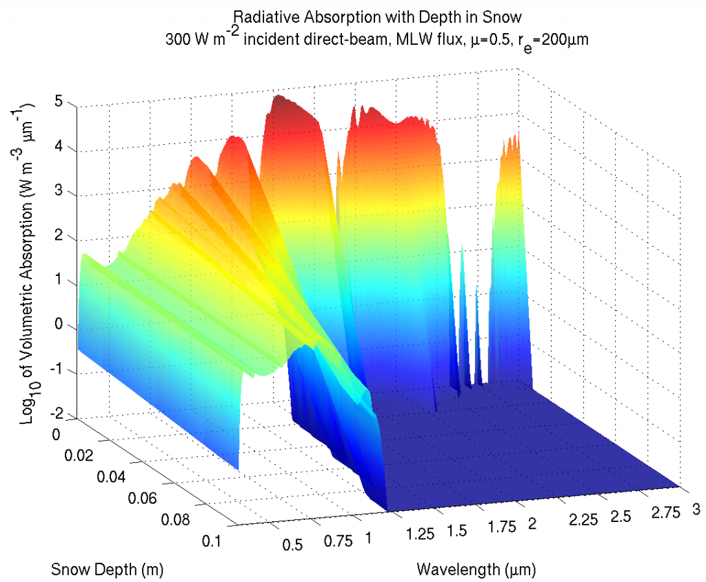 Volumetric absorption of solar energy in snowpack, simulated with the Snow, Ice, and Aerosol Radiative (SINCAR) model, shown as a function of wavelength and depth beneath the top of the snow column.