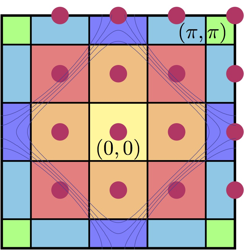 Cluster geometry of a 16-site cluster used to study the properties of high-temperature cuprate superconductors.