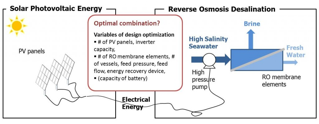 Solar-powered desalination systems for resource-restricted environment. Numerical simulation, optimization, and data mining techniques are utilized to synthesize decision trees among feasible technology alternatives for water desalination systems in rural communities with limited infrastructure access.