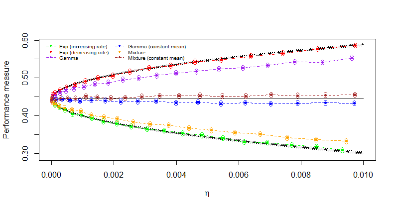 This graph shows how the provably best nonparametric worst-case bounds for the overload probability of a queueing system compare to those using various parametric models on the service time distribution. Generating these bounds requires the use of nested simulation and bootstrapping. The bounds can be used as sensitivity tools to measure the risk of adopting misspecified service time model.