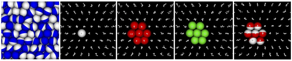 """Simulated three dimensional self assembly of spherical """"Janus"""" particles with attractive faces (blue, on far left and red on far right) and non-attractive faces (white). The far left shows packing in the """"rotator"""" phase, where the attractive faces have not ordered orientationally, which occurs at lower temperature. Other images show single sphere, or groups of spheres, indicating hexagonal ordering. Surrounding points show positions of surrounding spheres, at multiple time points, indicating motions about crystal lattice points."""