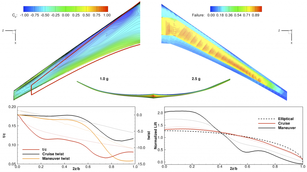 Result of the aerostructural optimization of an aircraft wing. The aerodynamics are modeled with a Reynolds-averaged Navier-Stokes solver, and the structures are modeled with a finite-element model. The optimization of the coupled system is done with a gradient-based algorithm. The pressure distribution at the cruise flight condition is shown on the left, while the structural stressed for the maneuver condition are shown on the right