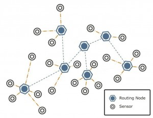 A sensor monitored network for research allocation and routing in highly uncertain environments (e.g., post-disaster delivery, highly congested traffic system, or high-demand computing network). The network is structured by solving a general mathematical optimization model.