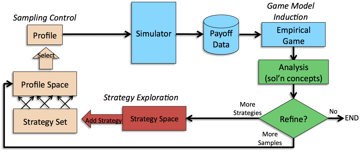 The iterative empirical game-theoretic analysis process.