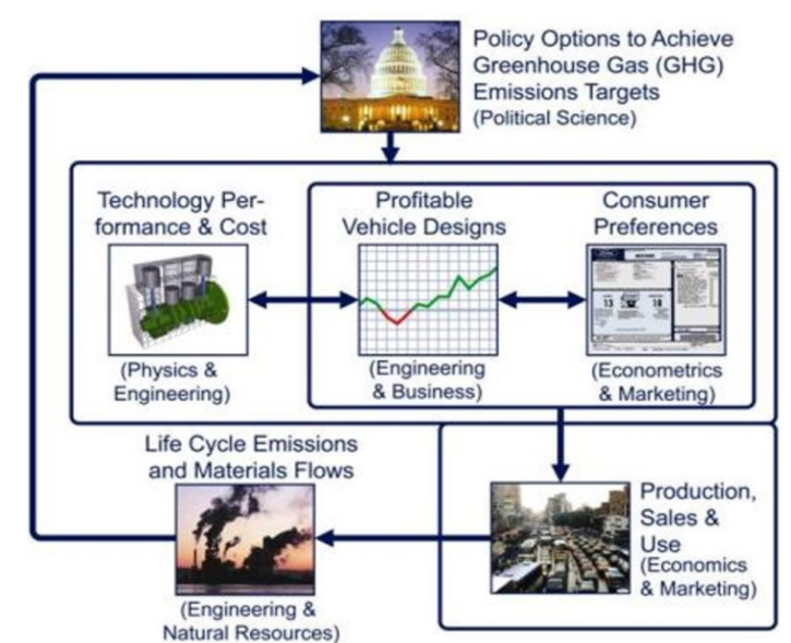 Sustainable Technology Policy Maximizing the cost-effectiveness of pollution elimination eastlab.org