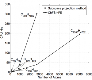 Computational time (CPU-Hrs) per SCF iteration for the reduced-scaling subspace projection method and conventional diagonalization approach(ChFSI-FE). Case study: Alkane chains upto 7000 atoms.