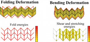 Elastic deformations of a deployable origami tubes (Filipov et al. PNAS 2015)