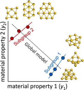 A computational prediction for a group of gold nanoclusters (global model) could miss patterns unique to nonplaner clusters (subgroup 1) or planar clusters (subgroup 2)