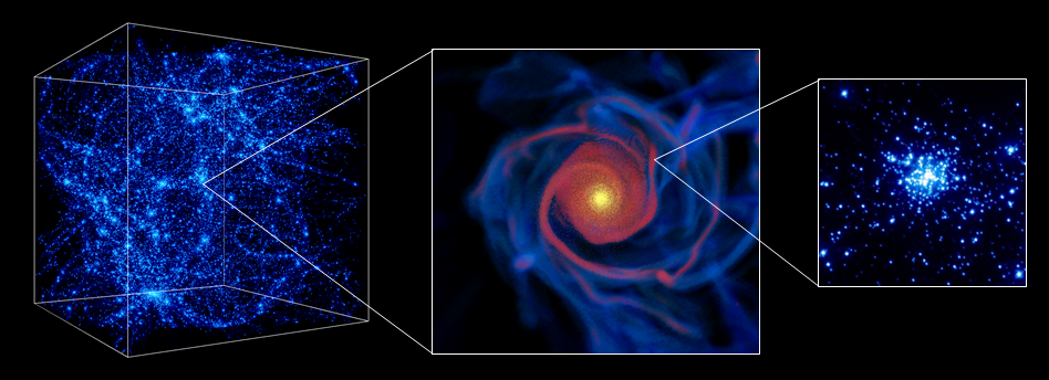 Emergence of galaxies and star clusters in cosmological gasdynamics simulations. Left panel shows large-scale cosmic structure (density of dark matter particles), which formed by gravitational instability. In the middle panel we can resolve this structure into disk galaxies with complex morphology (density of molecular/red and atomic/blue gas). These galaxies should create massive star clusters, such as shown in the right panel (real image -- to be reproduced by our future simulations!).